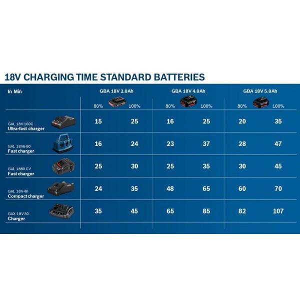 Bosch GBA 18V 2,0Ah - Batteria